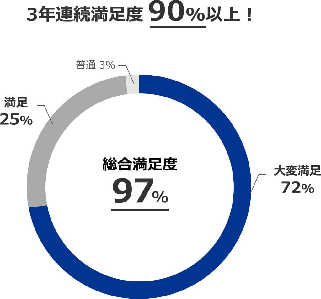 総合満足度97%